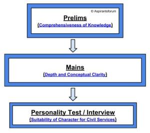 Civil Services Exam Procedure