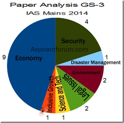 GS3 analysis