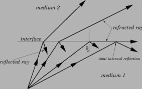 theory of fiber optics