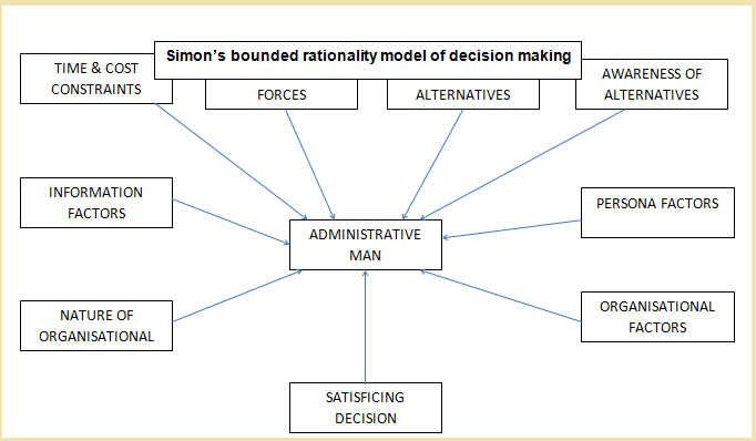 simon decision making Decision making in organizational settings, which is much less well understood than individual decision making and problem solving, can be studied with great profit using already established methods of inquiry, especially through intensive long-range studies within individual organizations.